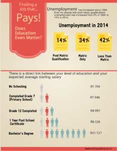 UnemploymentandSalaries